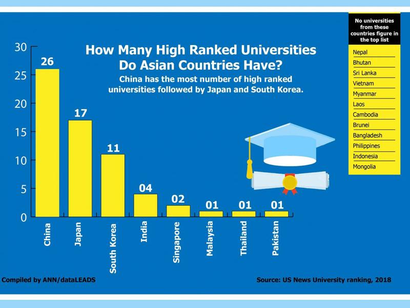 বিশ্ব স্বীকৃত কোনও বিশ্ববিদ্যালয় নেই বাংলাদেশে