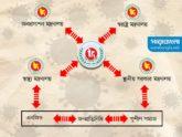 করোনা মোকাবিলায় সমন্বয়হীনতা: পথ দেখাচ্ছে মাঠ পর্যায়ের উদ্যোগ