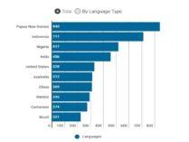 একটি দেশেই ৮৪০ ভাষা, জানেন কোন দেশ?